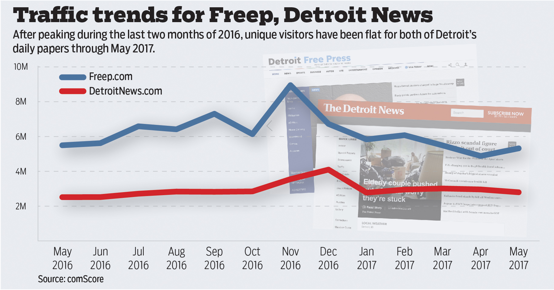 The Next Top Editor Of Detroits Largest Paper Will Contend With Declining Audience Smaller Newsroom And A Changing Identity