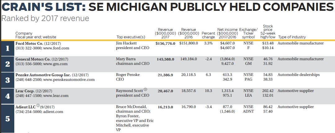 Southeast Michigan Public Companies The Story Behind The Data